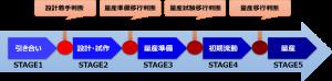量産品開発プロセス