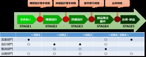 一品物製造プロセス2